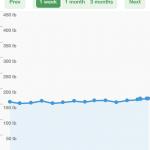 Smart Weight Graph 150x150 Pally Smart Weight iOS App